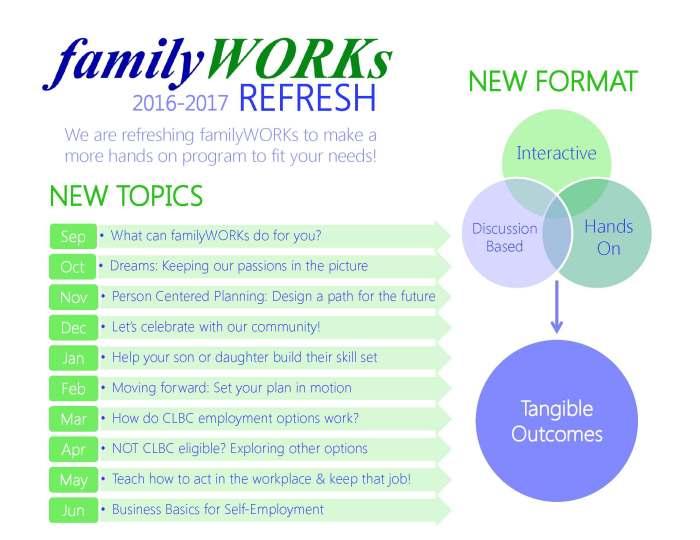 FamilyWORKs RefreshPoster